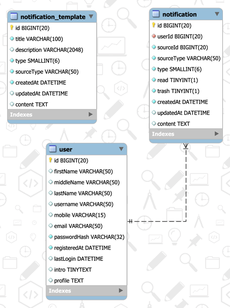 Notification Management Database Design